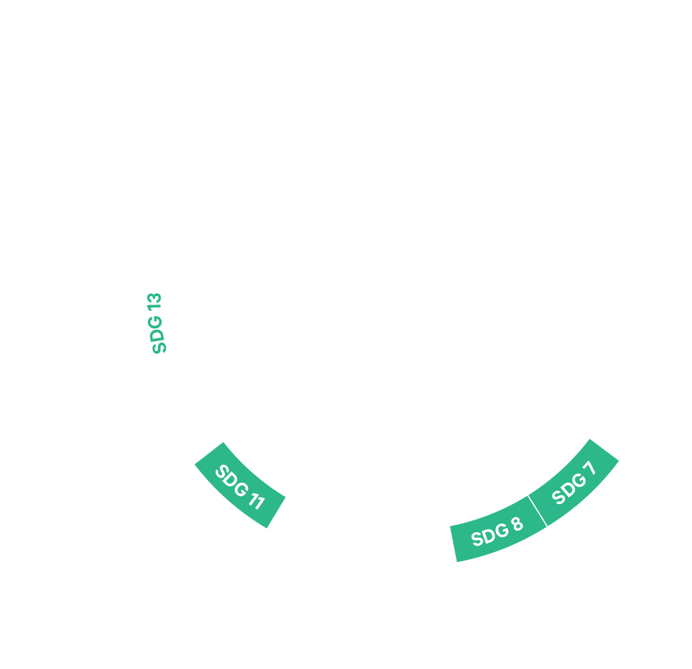 SDG13 co-benefits. SDG13 is connected to SDG 11, 8 and 7.